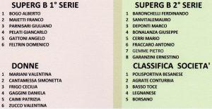 Elenco Premiati191